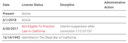 His State Bar of California​ record.