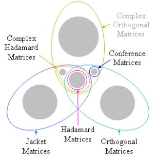 Jacket matrix